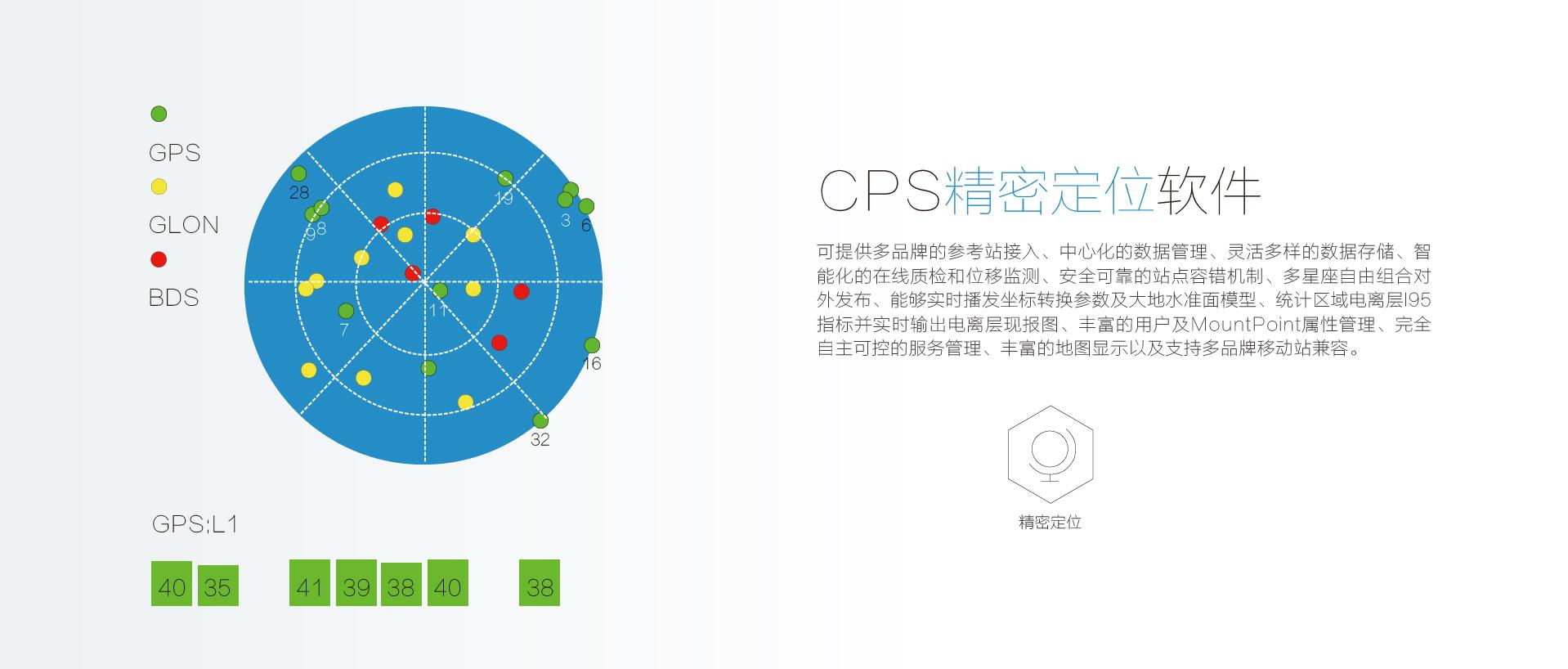 華測導航CPS精密定位軟件特點