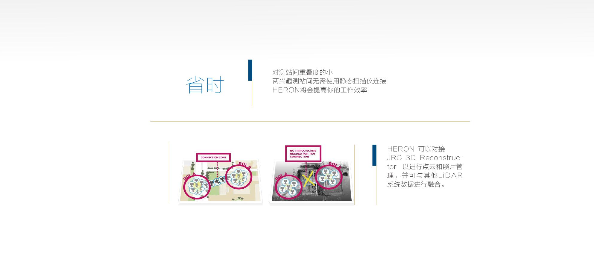 上海華測HERON背包SLAM激光掃描系統省時作業,數據對接融合,華測導航
