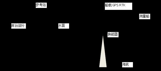 華測單波束測深系統組成,單波束水下地形測量應用所需設備支持,高精度單波束應用于水下地形測量