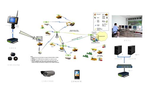華測露天礦車輛調度系統組成,車輛指揮調度智能一體化系統方案設備結構組成,露天礦車輛自動化解決方案所需硬件設備支持