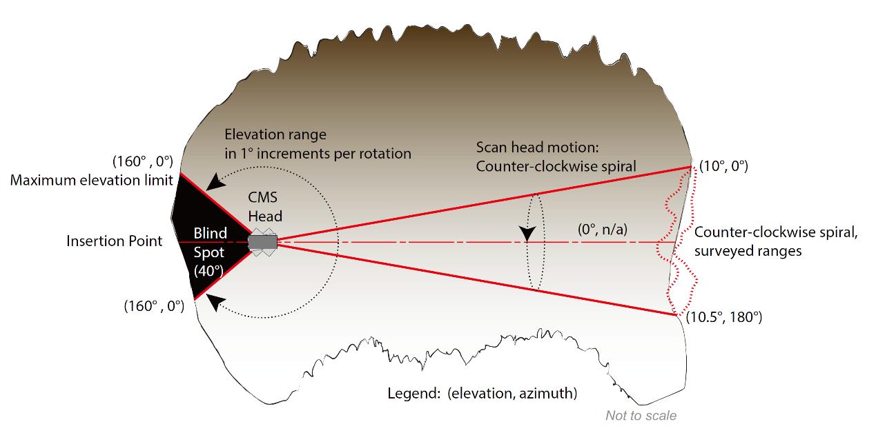 華測CMS空區三維掃描系統應用于采空區的勘測,CMS空區三維掃描系統的掃描場視角