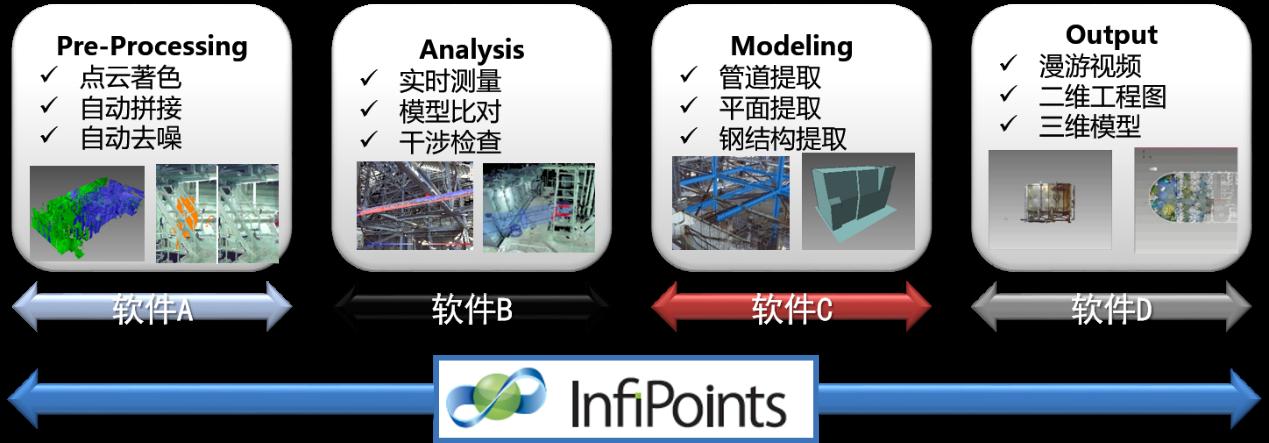 三維激光掃描儀在工廠改造中的應用,工廠改造需要用到的三維掃描儀的InfiPoints功能