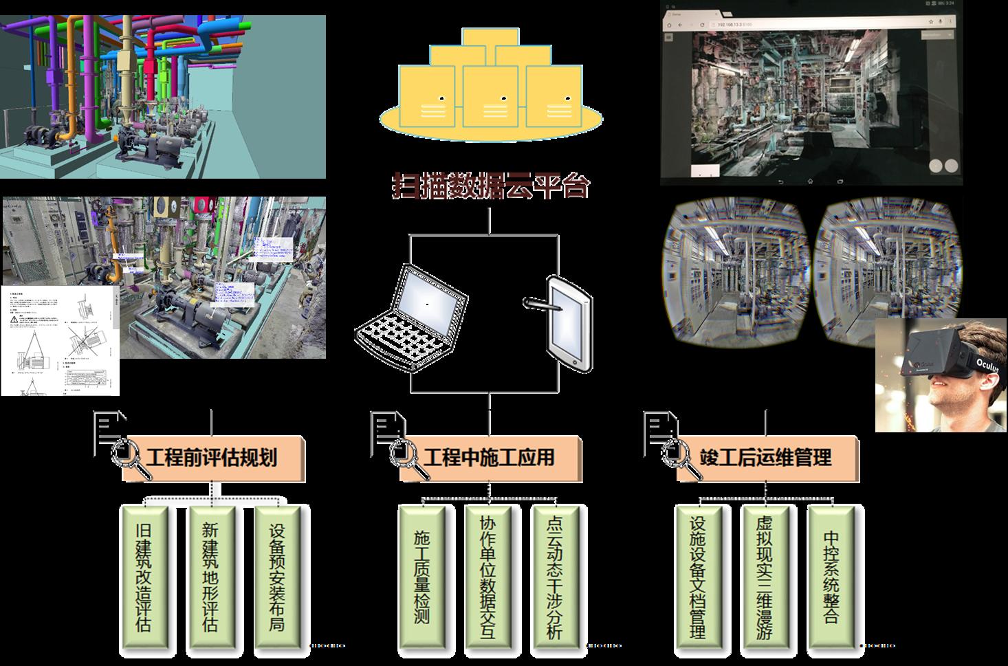 三維激光掃描儀在工廠改造中的應用,工廠改造需要用到的三維掃描儀的系統搭建過程展示