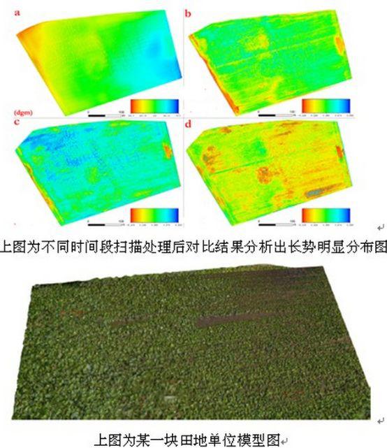 三維激光掃描儀在農林業中的應用,三維激光掃描儀在農林業保護中的應用,不同時間段植物生長量變化值展示圖