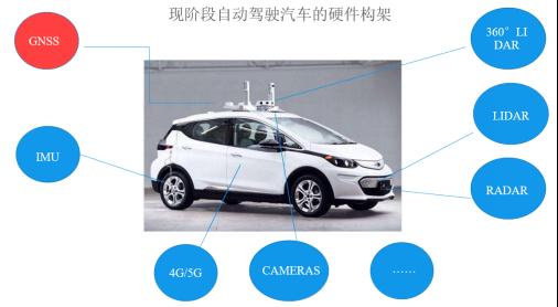 華測GNSS高精度定位在自動駕駛行業中的應用