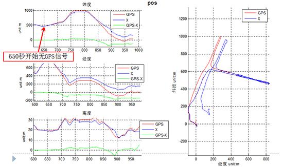 華測導航汽車自動駕駛導航系統,GNSS與GNSS/INS組合導航定位精度對比測試