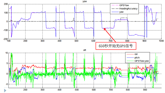 華測導航汽車自動駕駛導航系統,GNSS與GNSS/INS組合導航姿态精度對比測試