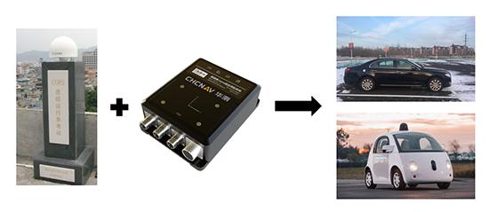 華測導航北鬥地基增強系統+GNSS/INS組合導航系統