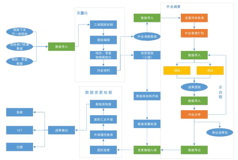 華測國土三調解決方案,國土三調技術路線展示圖,第三次全國土地調查實施方案
