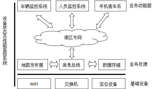 華測導航,智慧碼頭,智慧港口港務現場信息化建設系統架構