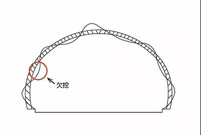 三维激光扫描仪在隧道施工中的应用-欠挖