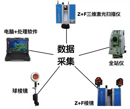 三维激光扫描仪应用于隧道测量之数据采集配置图
