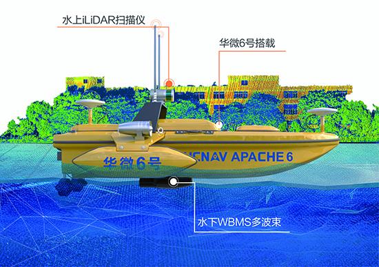 水上水下無人化點雲數據采集方案由水下部分NORBIT iWBMS多波束,水上部分NORBIT iLidar及載體華微6号無人測量船組成