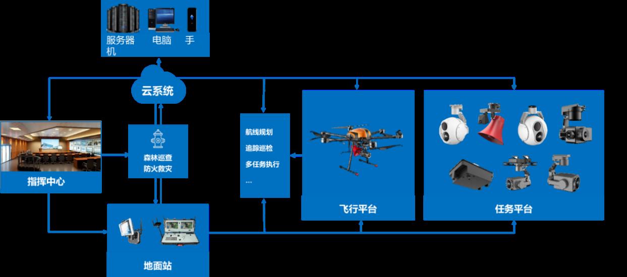 1、P580+雲平台管理系統森林防火解決方案