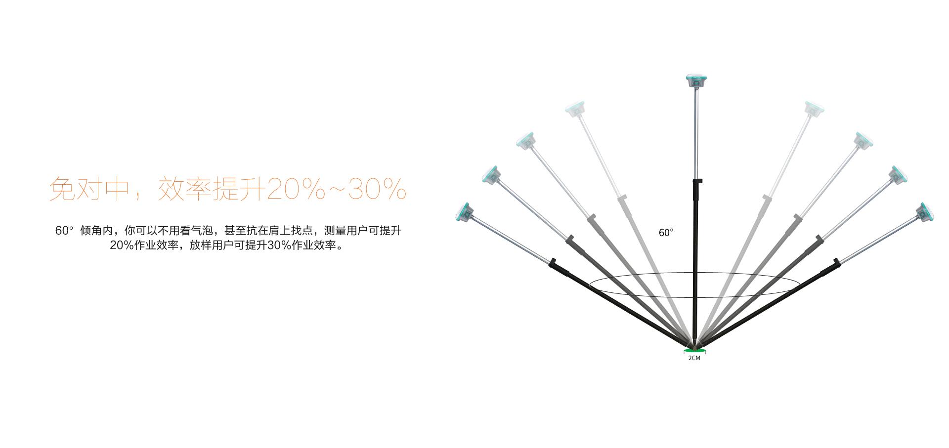惯导RTK,华测惯导RTK,GNSS惯导接收机,华测导航惯导RTK