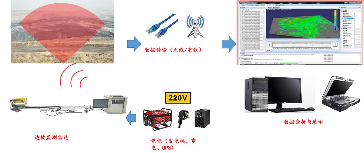 邊坡監測雷達系統,地基合成孔徑雷達