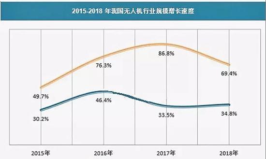民用无人机行业规模的增长速度在逐步放缓