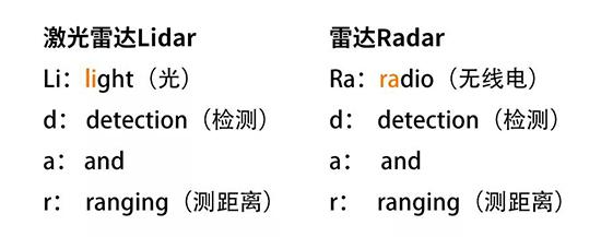 激光雷达和雷达的区别