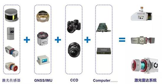 测量型激光雷达系统组成