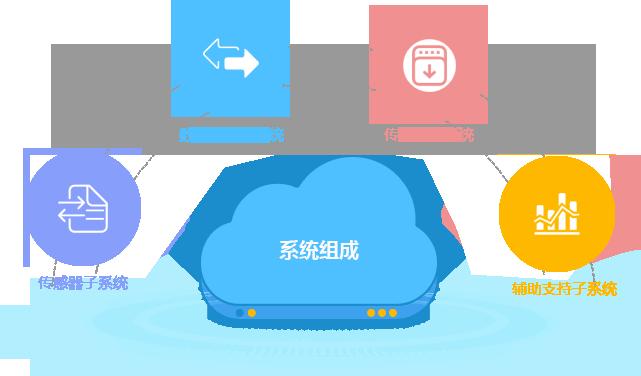 華測橋梁健康監測系統組成,自主研發的變形監測數據處理軟件,高精度橋梁監測系統所需的軟硬件設備
